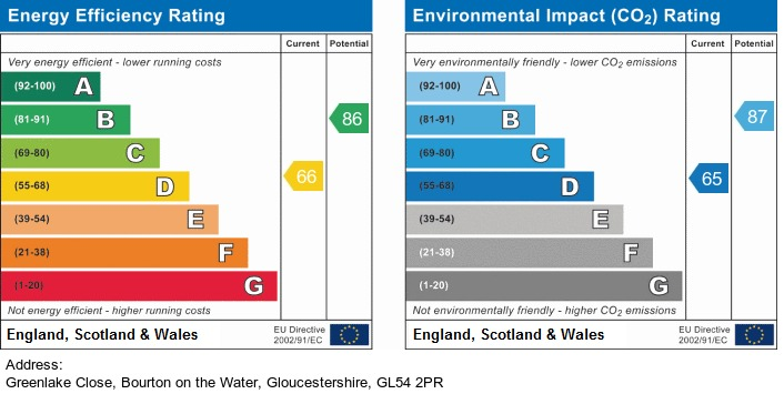 EPC Graph for Green Lake Close, Bourton-On-The-Water