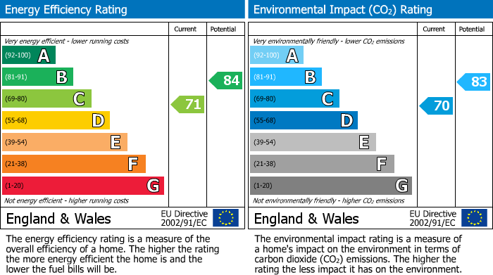 EPC Graph for The Green, Moreton in Marsh, Gloucestershire